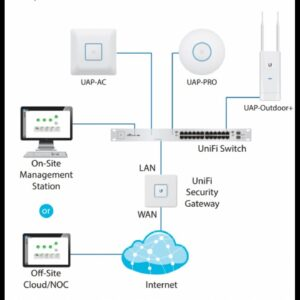 How To Configure Unifi Switch 48 Port