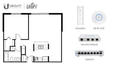 Introduction to UniFi (Part 3): Designing Your UniFi Network - Troy Hunt